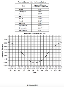 Worksheet - Earth's Orbit of the Sun *Editable*