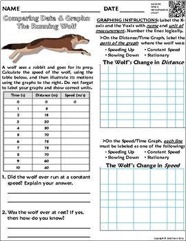 worksheet graphing distance and displacement w the running wolf. Black Bedroom Furniture Sets. Home Design Ideas