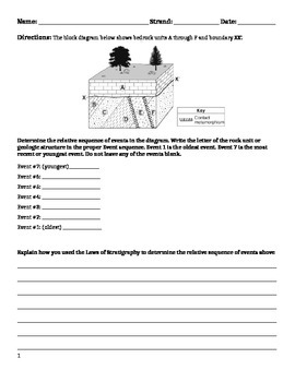 Worksheet: Laws of Stratigraphy
