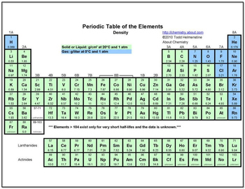 Worksheet: Mystery Elements and Their Density Version 4