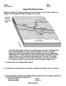 Worksheet - Niagara Falls Surface Processes *Editable*