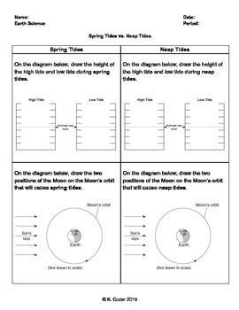 Worksheet - Spring Tides vs. Neap Tides