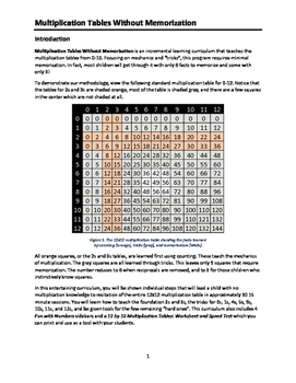Worksheet and Speed Test from Multiplication Tables Without Memorization