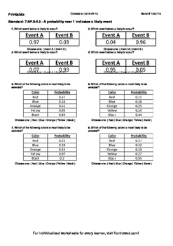 Worksheet for 7.SP.5-4.3 - A probability near 1 indicates a likely event