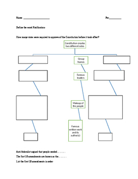 Worksheet on Ratifying the Constitution