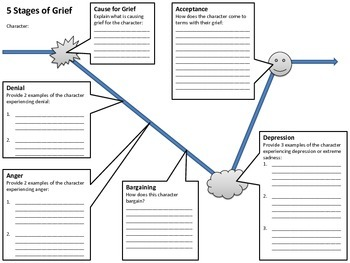 Worksheets - Plot & Stages of Grief Maps