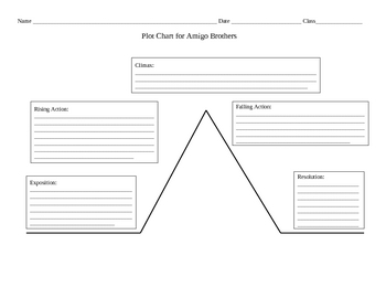 Worksheets for Amigo Brothers by Piri Thomas by Angie Bihn ...