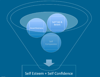 Workshop on a Whim: Cultivating Confident, Assertive Kids