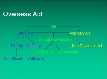 World Aid Strengths And Weaknesses