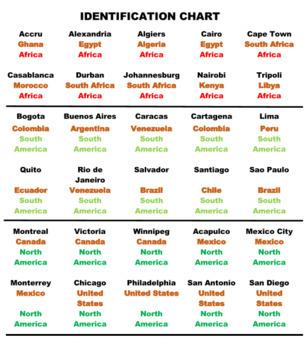 World Cities Sort Game