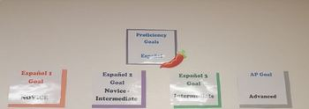 World/Foreign Language Classroom signs for ACTFL proficiency scale