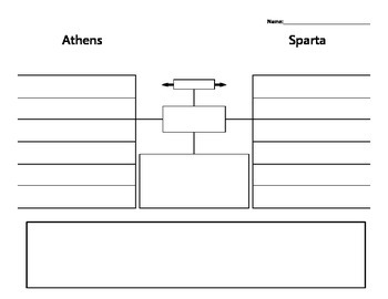 Athens & Sparta Discussion Web Graphic Organizer (Ancient Greece)