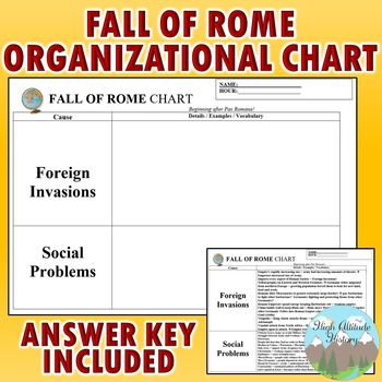 Fall of Rome Chart (Ancient Rome) by High Altitude History ...