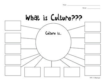 World History Aspects of Culture Graphic Organizer for SMART Board