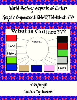 World History Aspects of Culture Graphic Organizer for SMA