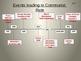 World History (CA) Inter-War Years (1919-1936) Unit PowerP