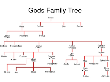 World History Greek Mythology Lesson