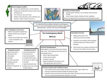 World History II Cheat Sheet - SOL 16 (Modern World) SOL REVIEW