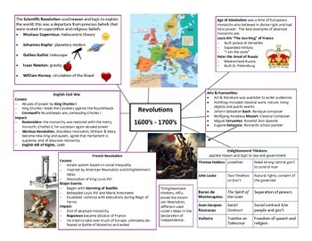 World History II Cheat Sheet - SOL 6 (Revolutions) SOL REVIEW