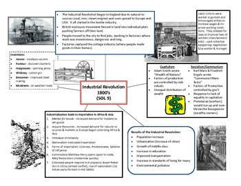 World History II Cheat Sheet - SOL 9 (Industrial Revolution) SOL Review