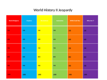 World History II Review - SOL Jeopardy Review