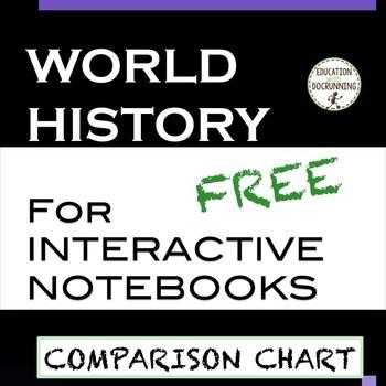 World History Interactive Notebook Graphic organizer Comparison Table