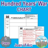 Hundred Years' War Chart (Middle Ages)