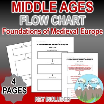 Foundations of Medieval Europe Flow Chart (World History / Middle Ages)