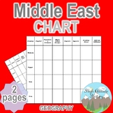 Middle East Chart / Graphic Organizer (World History / Middle Eastern History)