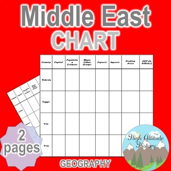 Middle east chart graphic organizer world history middle middle east chart graphic organizer world history middle eastern history gumiabroncs Image collections