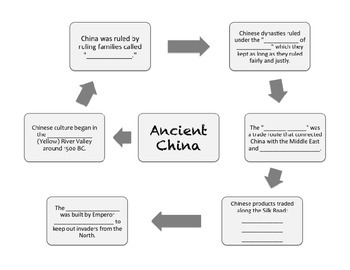 World History One Graphic Organizers