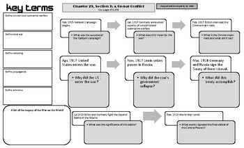 World History: One Page Summary Chapter 29, Section 3: A Global Conflict