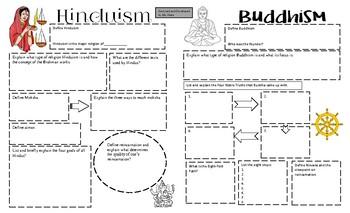 World History: One Page Summary Hindusim and Buddhism