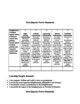 World History Power Standards, Learning targets, and assessment rubrics