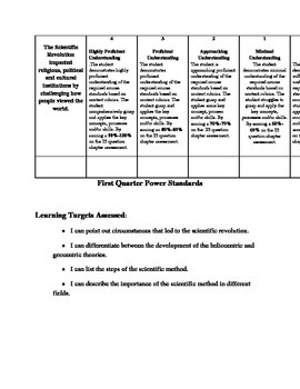 World History Power Standards, Learning targets, and asses