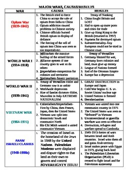 World History Review-Charts