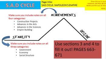 World History: Rise and Fall of Napoleon Bonaparte SAD Cycle Notes Template