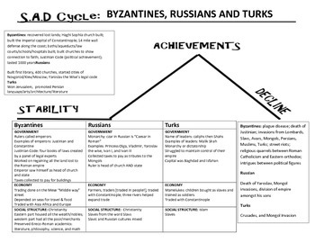 World History: SAD cycle template for Byzantine, Russians and Turks Answer Key