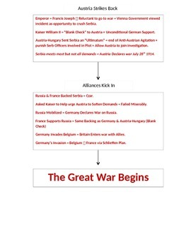 WWI Flow Chart / Start of World War 1 Organizational Chart