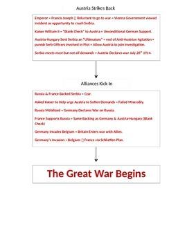 WWI Flow Chart / Start of World War 1 Organizational Chart