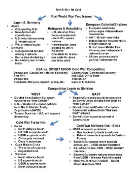 World History Year Long Concept Review Guides