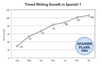 World Language SLO Timed Writing