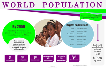 World Population: Infographic Poster