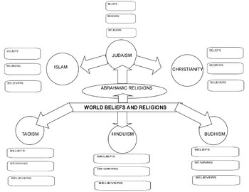 world religion concept map graphic organizer chart