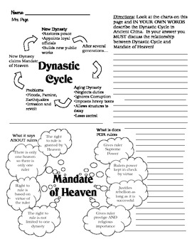 Dynastic Cycle/Mandate of Heaven Worksheet