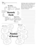 Dynastic Cycle/Mandate of Heaven Worksheet