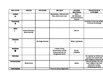 World Religions Chart (SOL Review) World History I