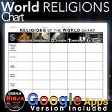 World Religions Chart: Hinduism, Buddhism, Judaism, Christianity & Islam GDocs