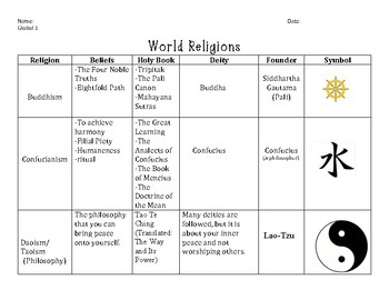 World Religions Chart Worksheets & Teaching Resources | TpT