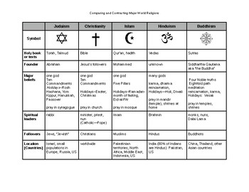 World Religions Chart Worksheets Teaching Resources Tpt